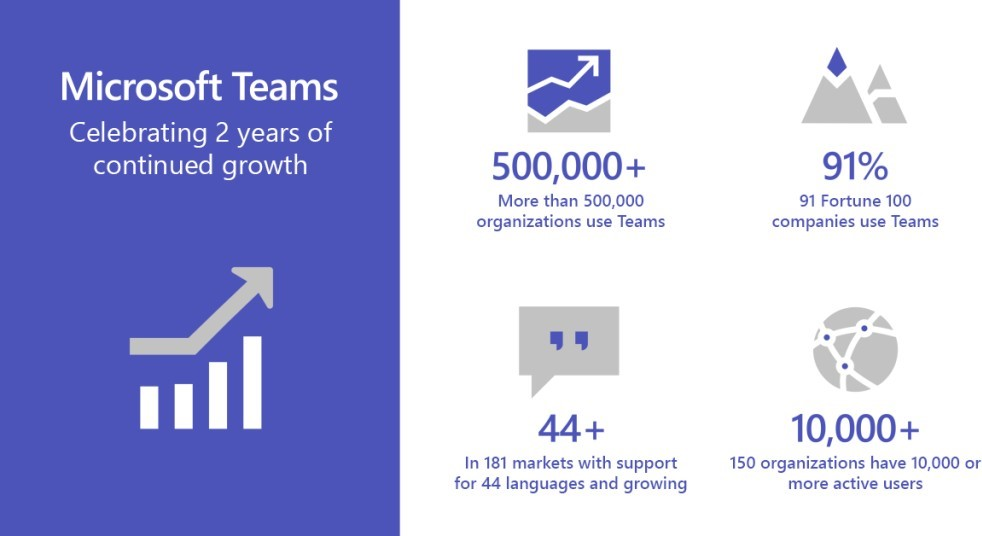 Microsoft Teams Turns 2