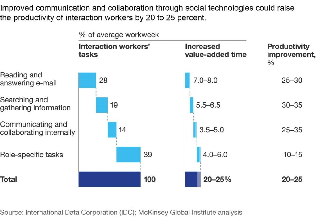Interaction Workers